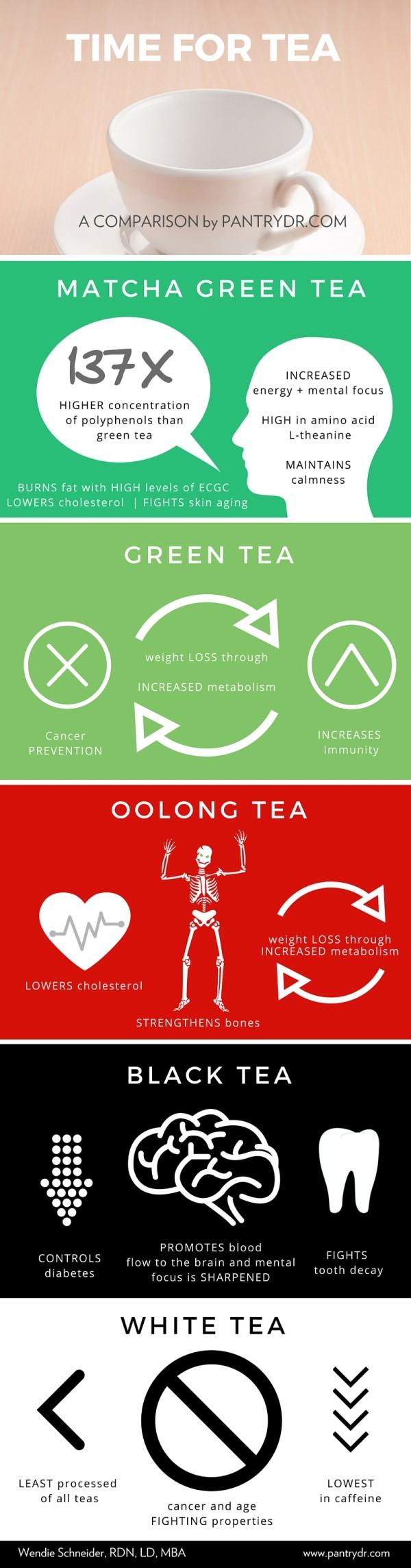 PD_tea-infographic2-600x2288